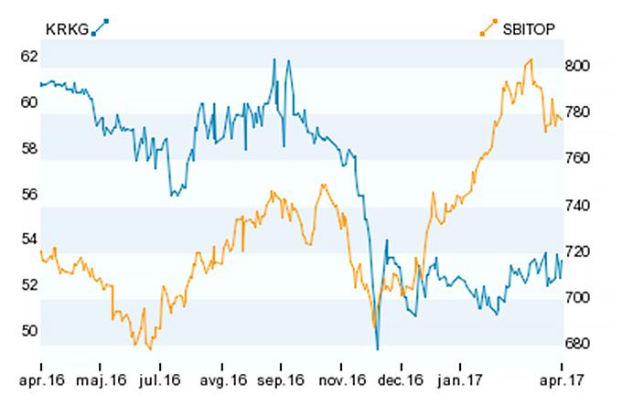 Vzajemni skladi imajo danes v delnicah slovenskih podjetij bistveno manj premoženja kot pred finančno krizo leta 2008. Tedaj so delnice družb, kot so Krka, Petrol in Telekom Slovenije, pomenile 40 odstotkov premoženja, danes pa le še sedem odstotkov. Foto: Ljubljanska borza
