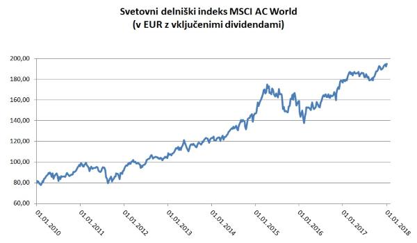 Svetovni delniški indeks MSCI AC World